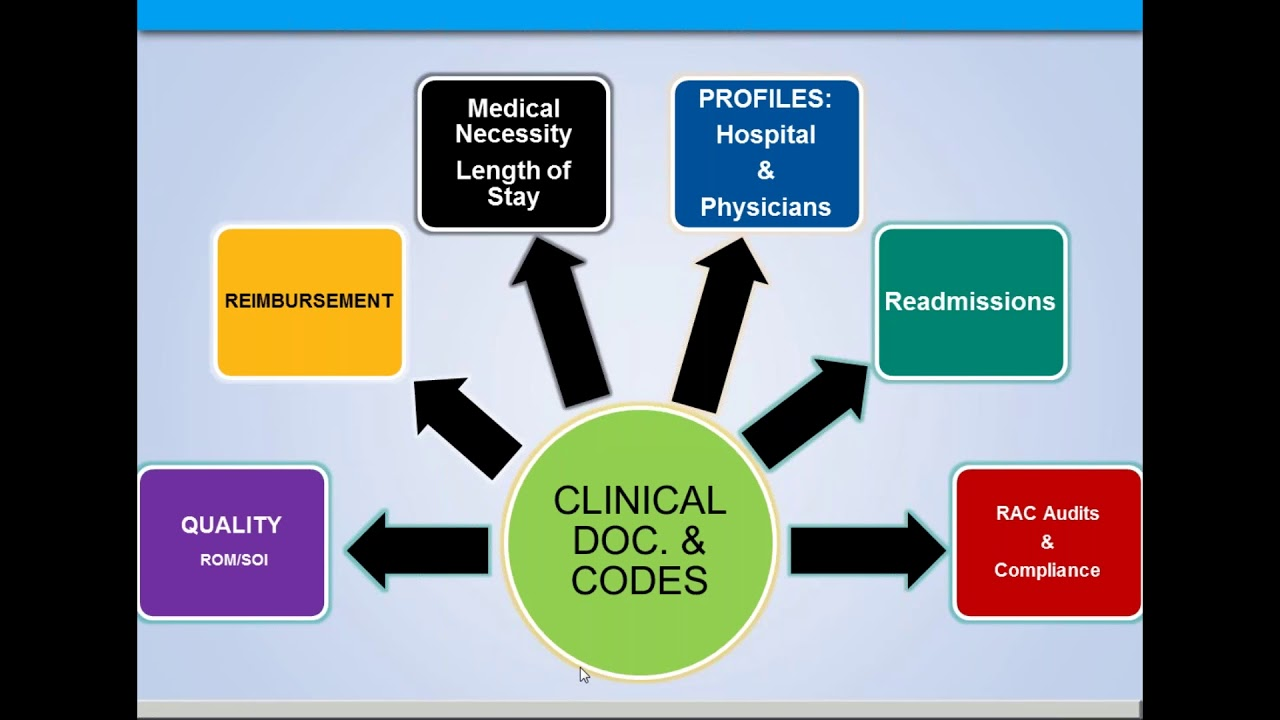 what is clinical documentation improvement