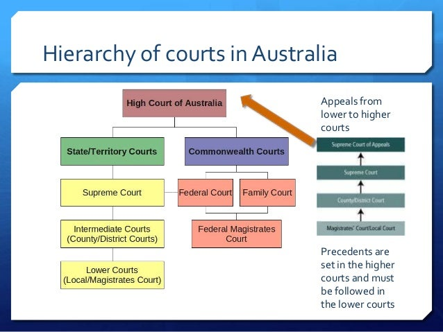 legal document rules government australia