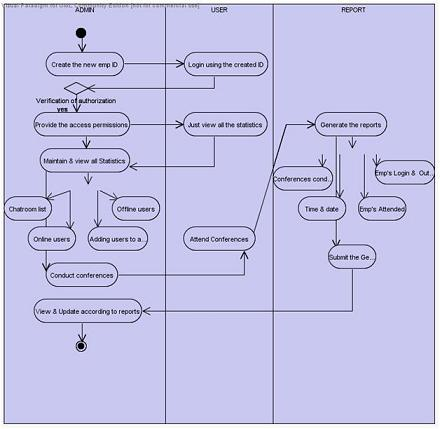 technical documentation vs user documentation