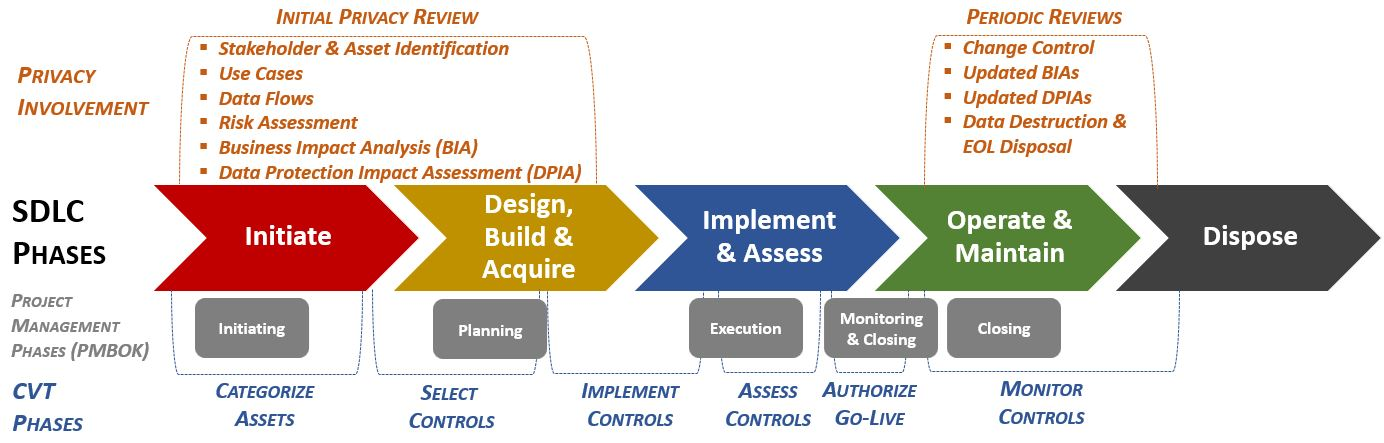 information assurance security requirements document