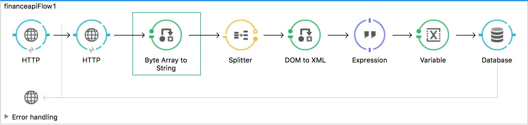 mule database connector documentation