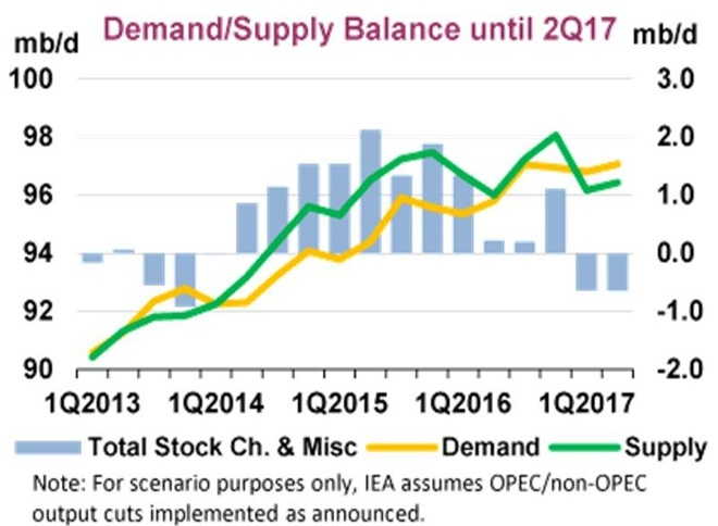iea energy balance documentation