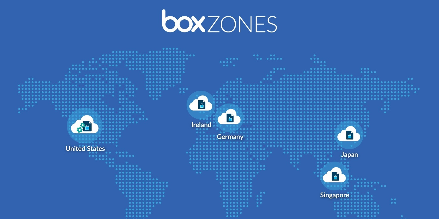 what is box cloud document storage