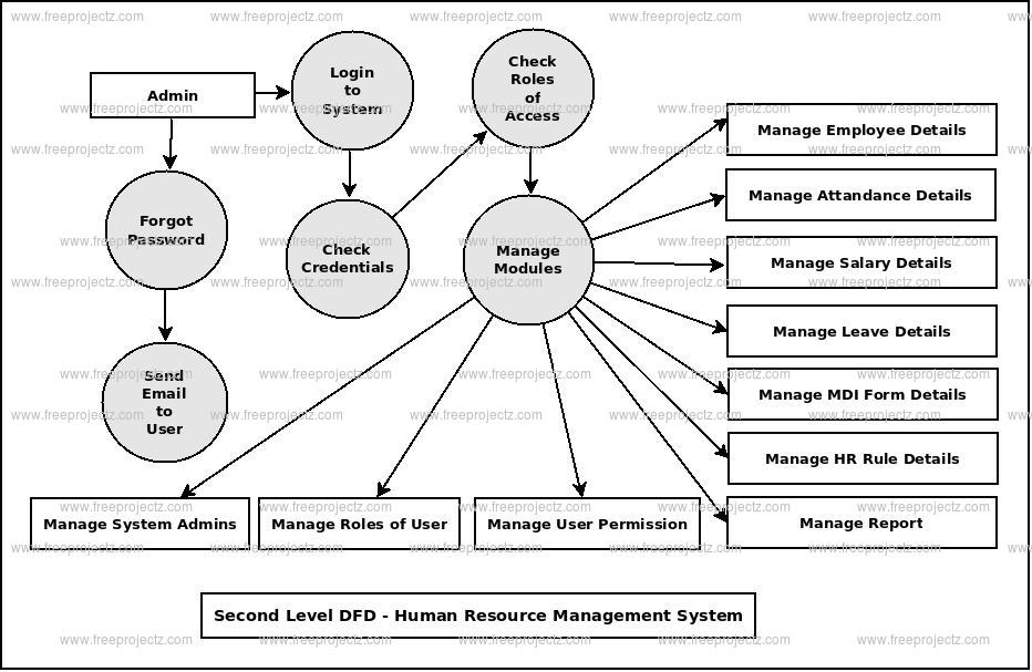 human resource information system project documentation