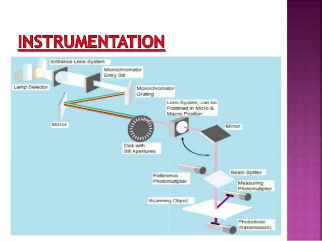 gel documentation system principle