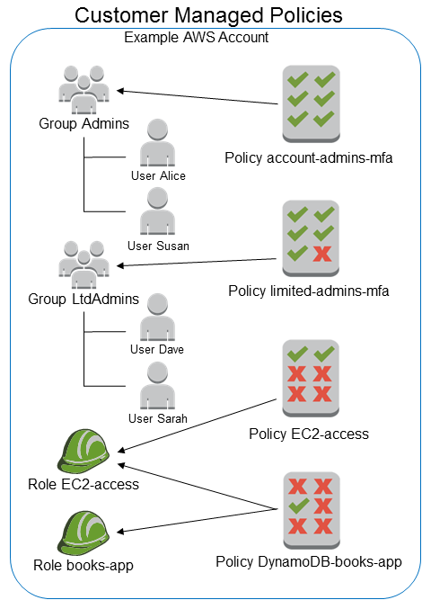aws policy document assume role