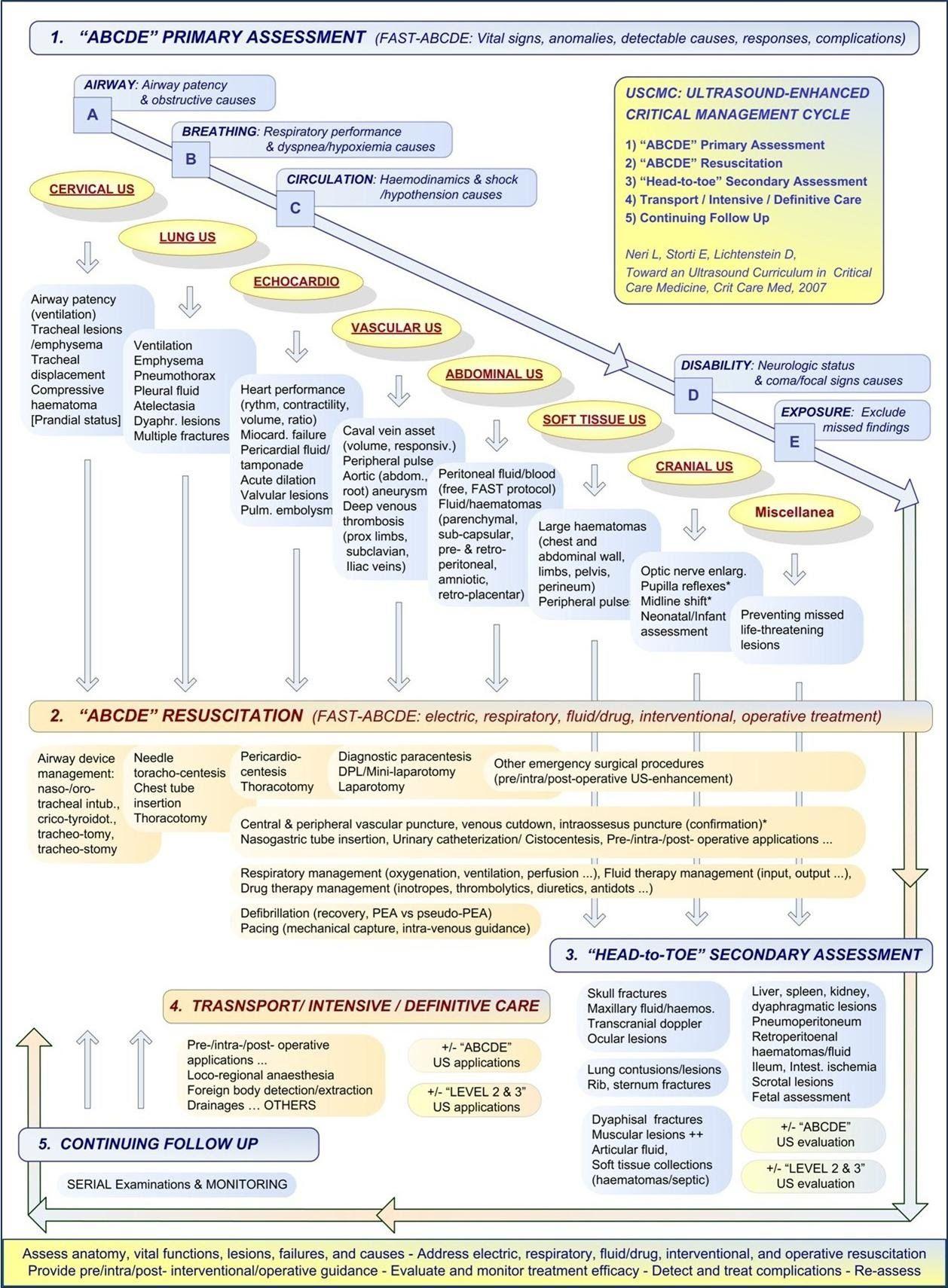 documentation and nursing ncbi