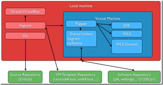 weblogic 12.1 2 documentation