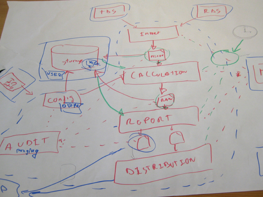 visualise document and explore your software architecture pdf