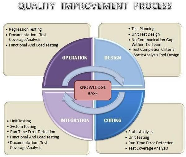 dod standards for software testing and documentation