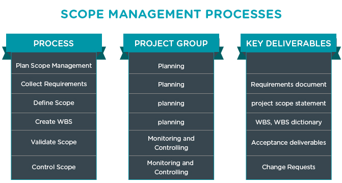 how to write a project scope document