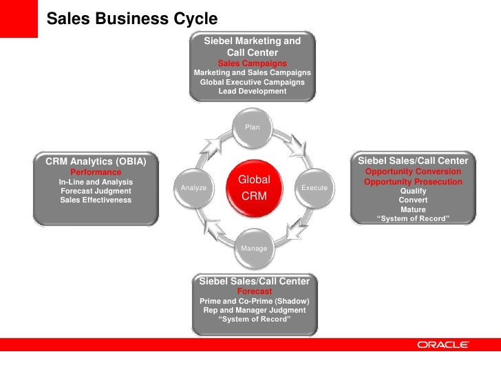 oracle fusion crm documentation