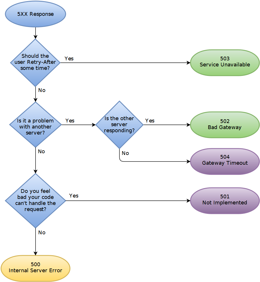 facebook rest api documentation