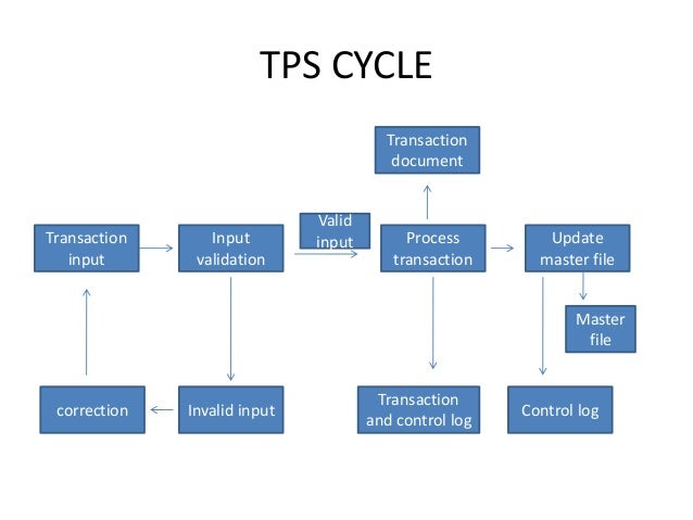 types of system documentation in accounting information systems