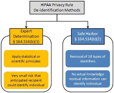 document of identify case standard health