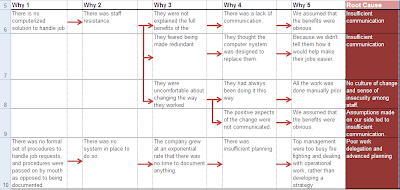 software root cause analysis document template