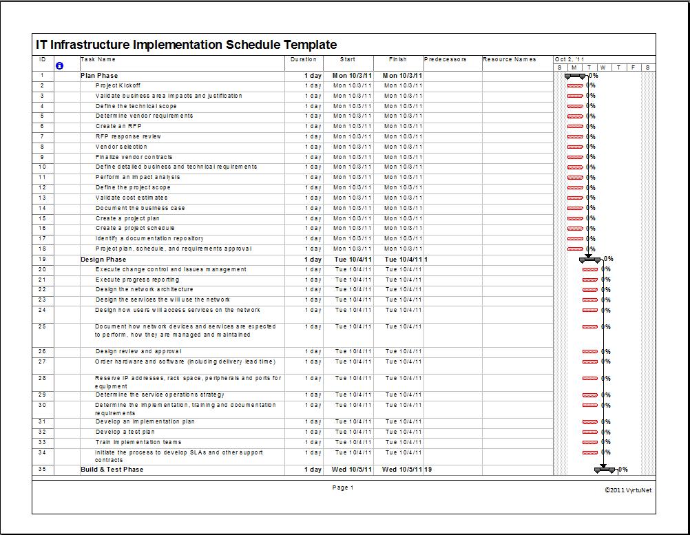 it project management documentation templates