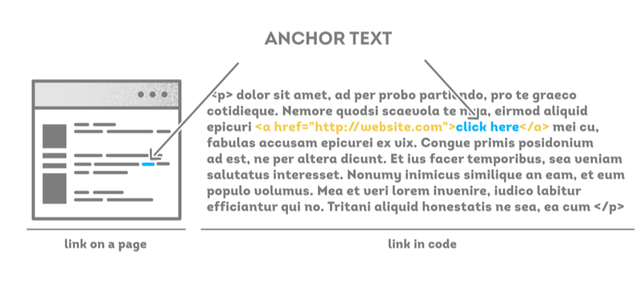 what does the anchor mean in a word document