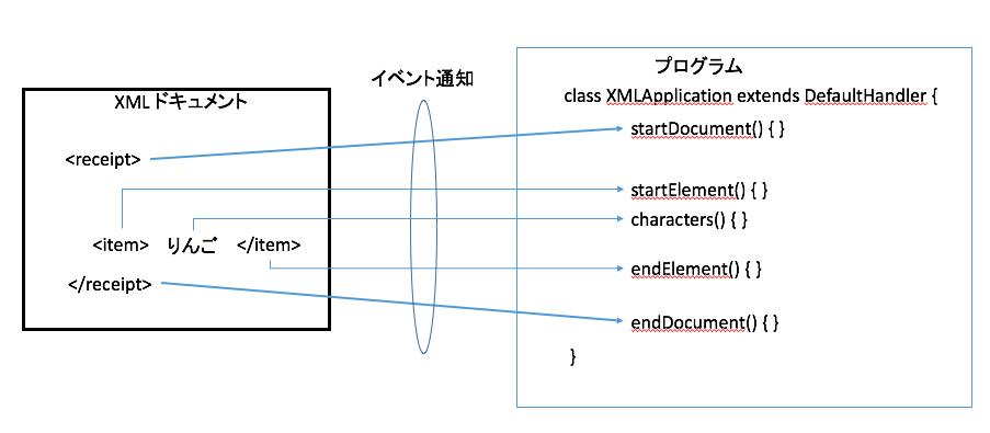 java dom xml document to string