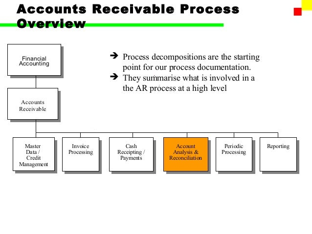 sap fi business process documentation