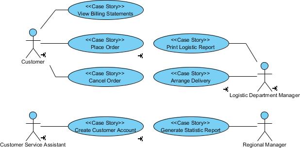 vehicle service management system project documentation