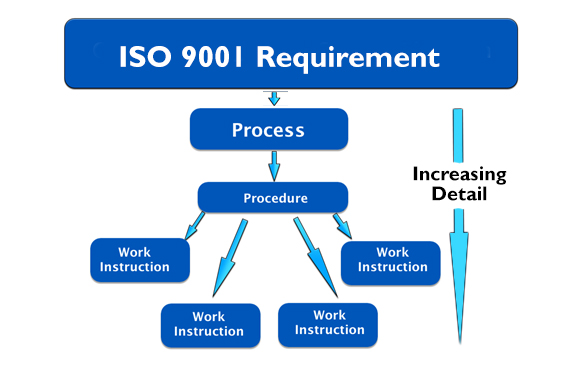 iso requirements for document control
