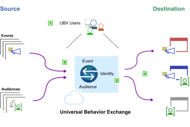 ibm universal behavior exchange documentation