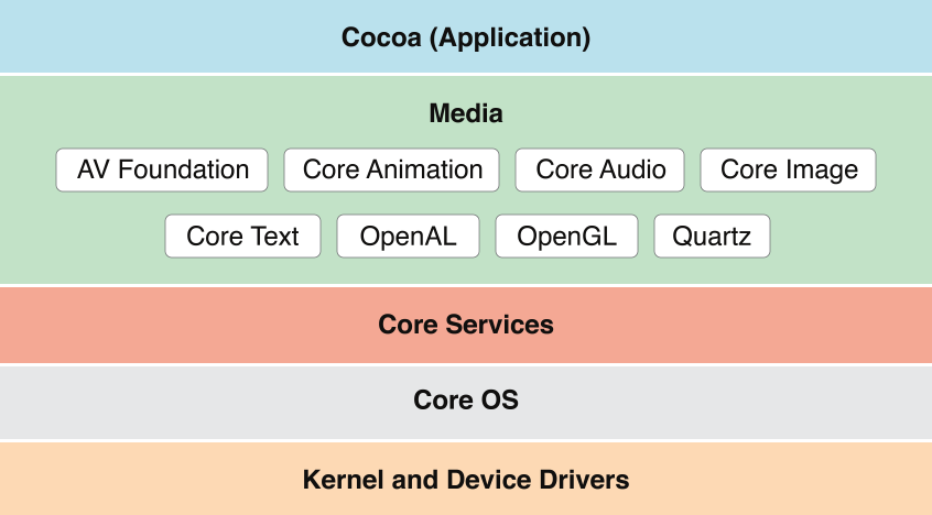 apple ios developer documentation