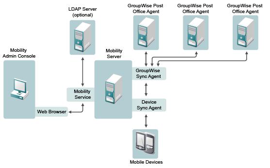 groupwise mobility service documentation