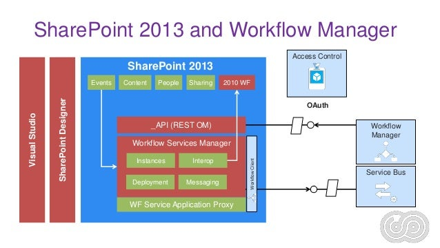 sharepoint 2013 document review workflow