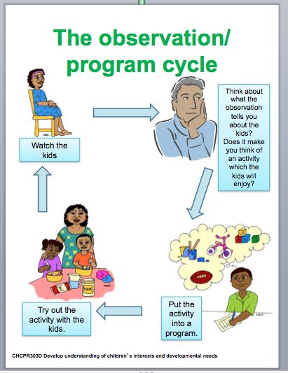 kpi examples while child eylf documentation