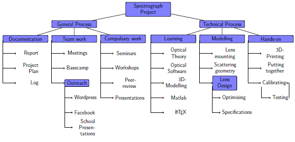 how could you segment and document a work breakdown structure