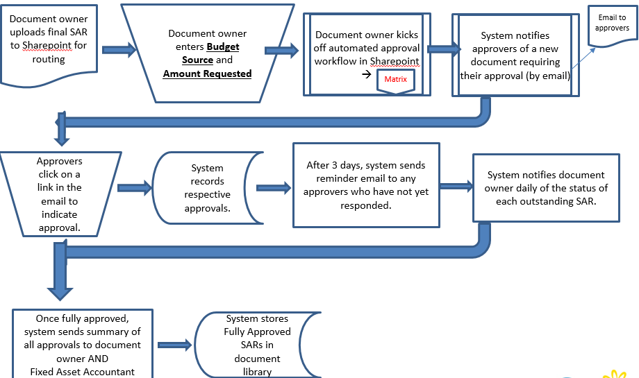 sharepoint online document approval workflow