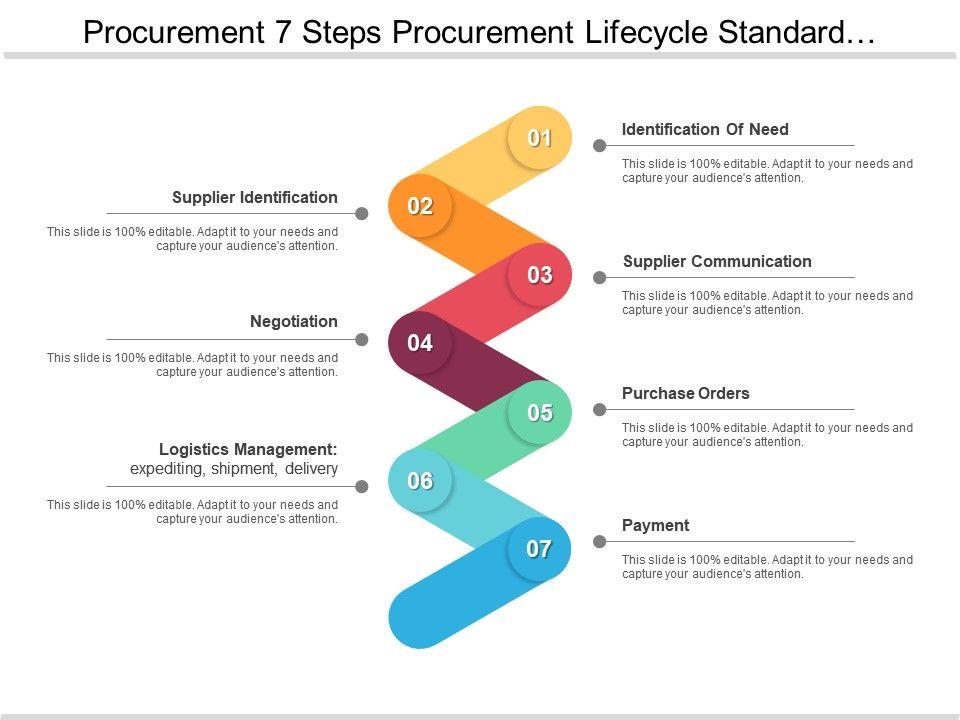 standard operating procedure document definition
