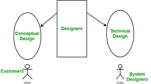 srs document in software engineering ppt