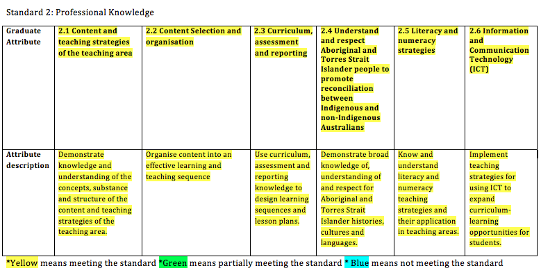 acara eal d learning progression document