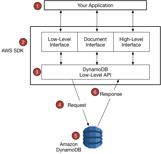 aws sdk javascript documentation