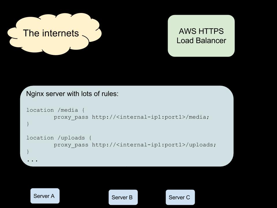 elastic load balancer documentation