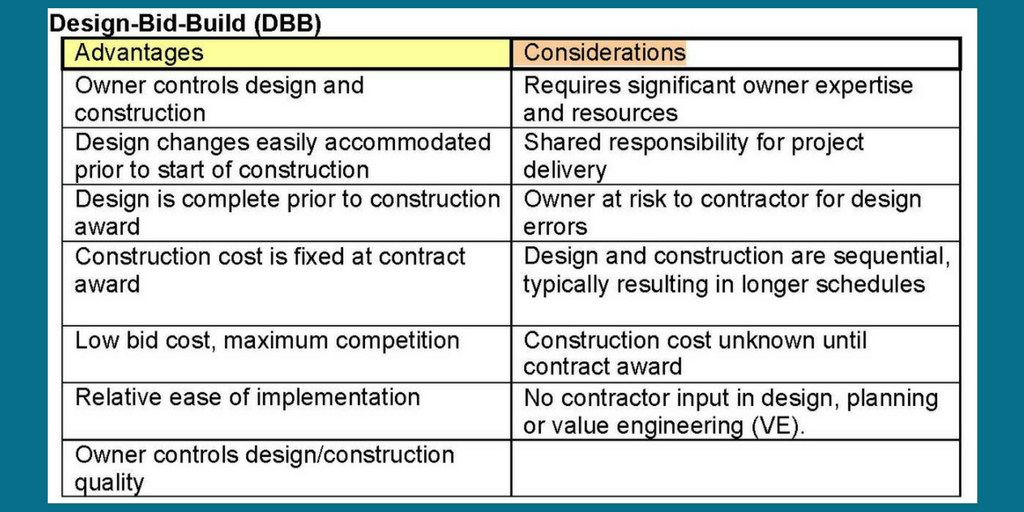 design and build tender document