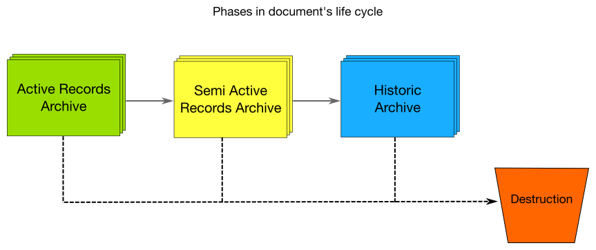 electronic document and records management system pdf