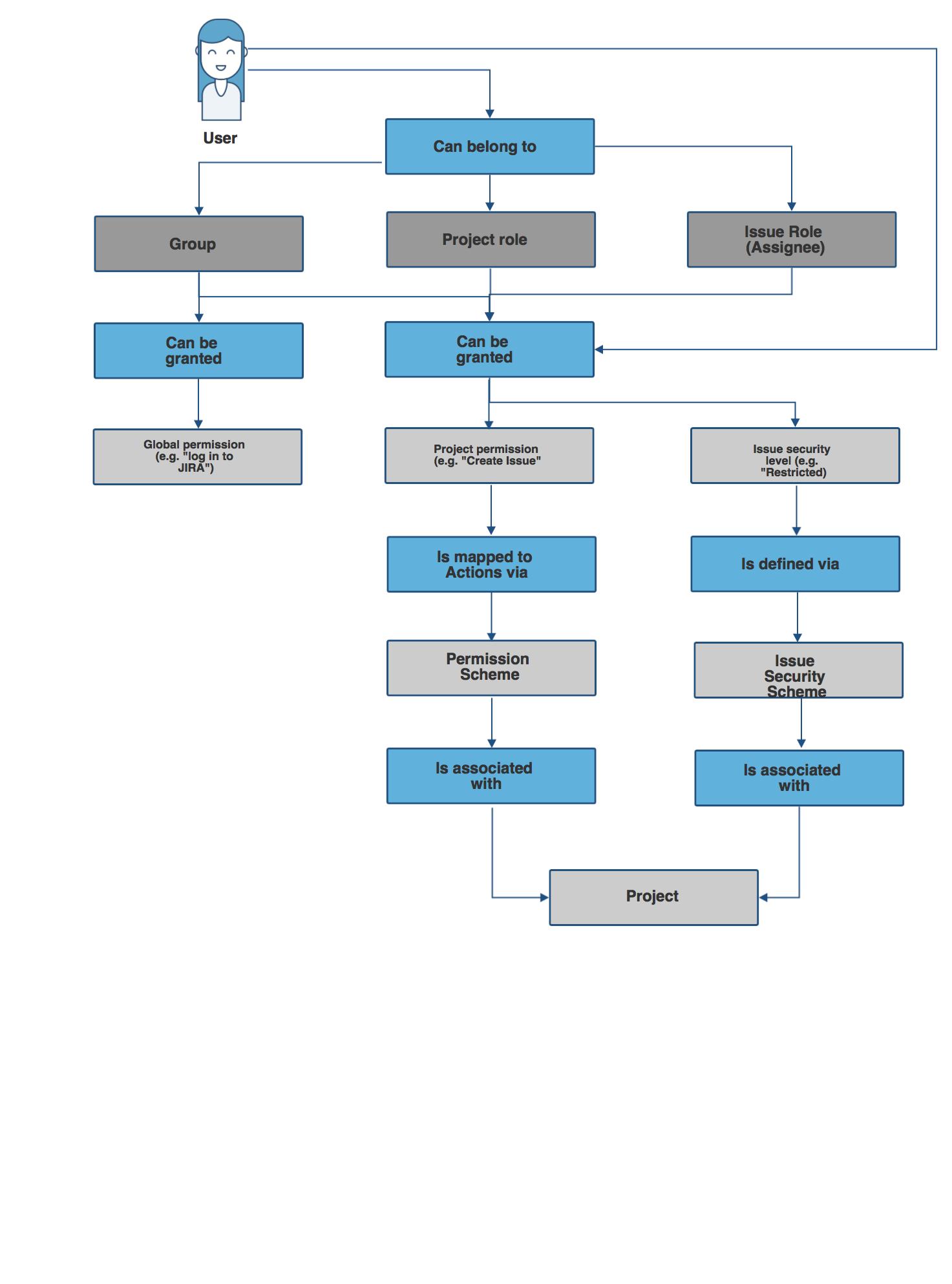 user documentation for web site