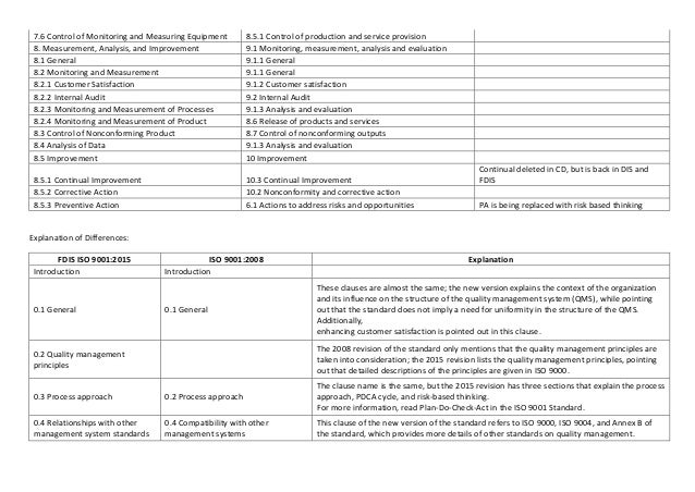 iso 9001 documentation examples