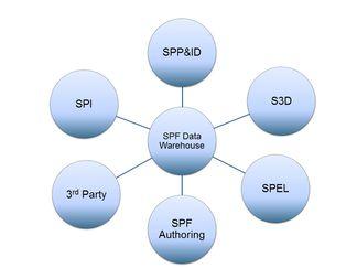 smartplant foundation document management system