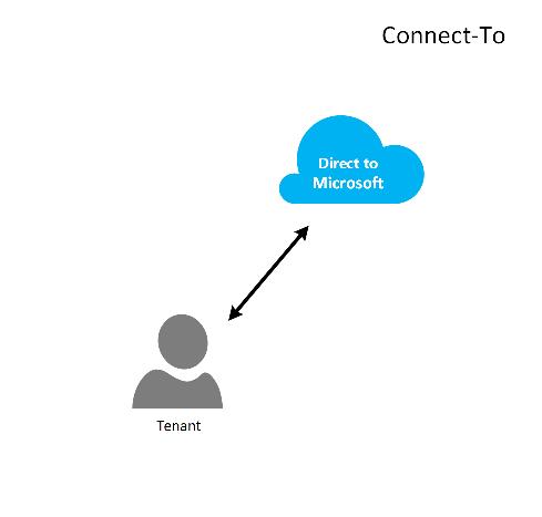 connect direct ndm documentation