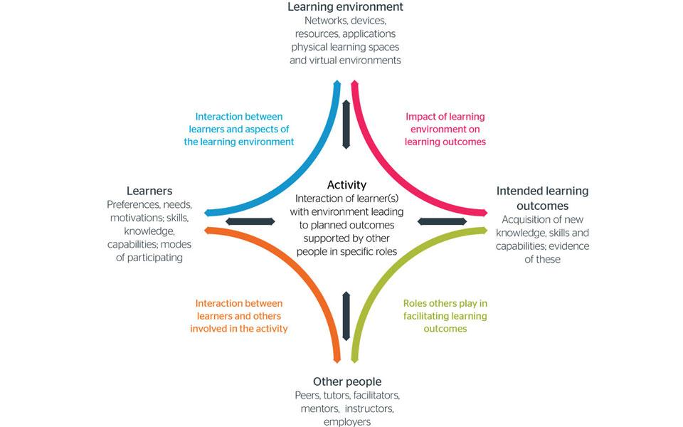 how to develop a framework document