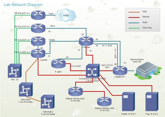 data center standards documentation