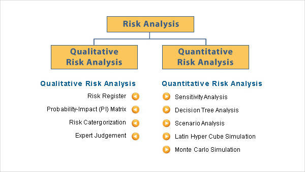 documentation need to be analysed areas of potential risk
