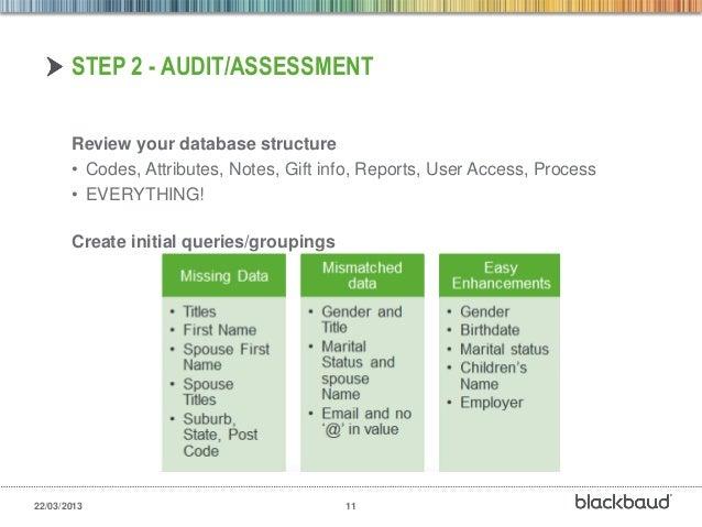 document review process best practice