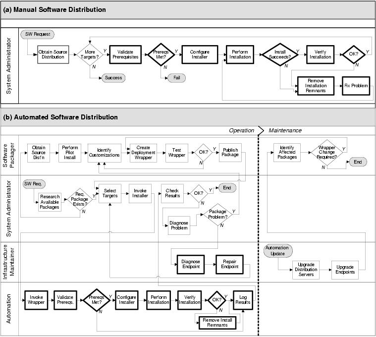 itil incident management process document