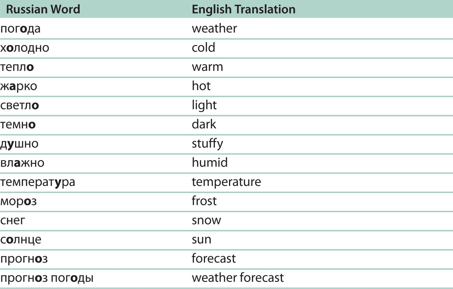 translate russian to english word document
